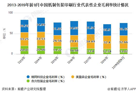 2013-2019年前9月中国纸制包装印刷行业代表性企业毛利率统计情况