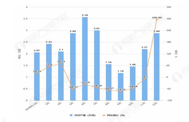 2019年1-12月江西省农用氮磷钾化肥产量及增长情况图