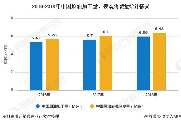 2016-2018年中国原油加工量、表观消费量统计情况