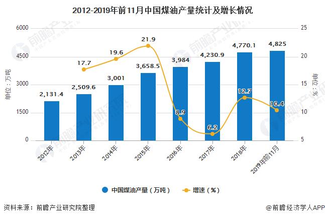 2012-2019年前11月中国煤油产量统计及增长情况