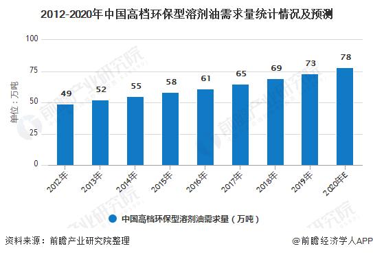 2012-2020年中国高档环保型溶剂油需求量统计情况及预测