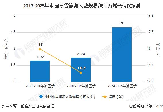 2017-2025年中国冰雪旅游人数规模统计及增长情况预测