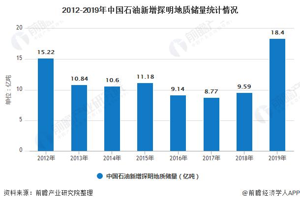 2012-2019年中国石油新增探明地质储量统计情况