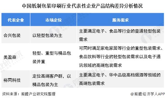 中国纸制包装印刷行业代表性企业产品结构差异分析情况