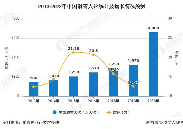 2013-2022年中国滑雪人次统计及增长情况预测