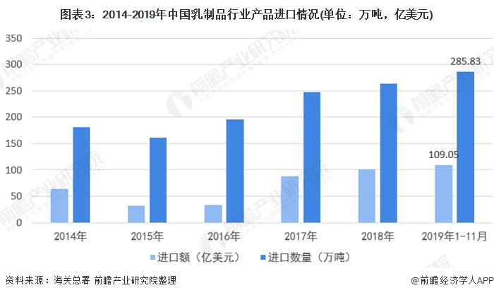图表3:2014-2019年中国乳制品行业产品进口情况(单位:万吨,亿美元)
