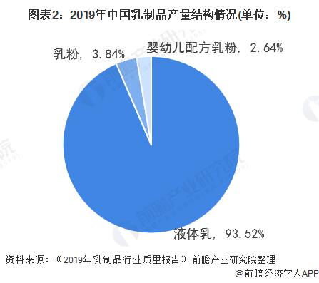 图表2:2019年中国乳制品产量结构情况(单位:%)