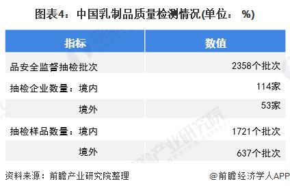 图表4:中国乳制品质量检测情况(单位: %)