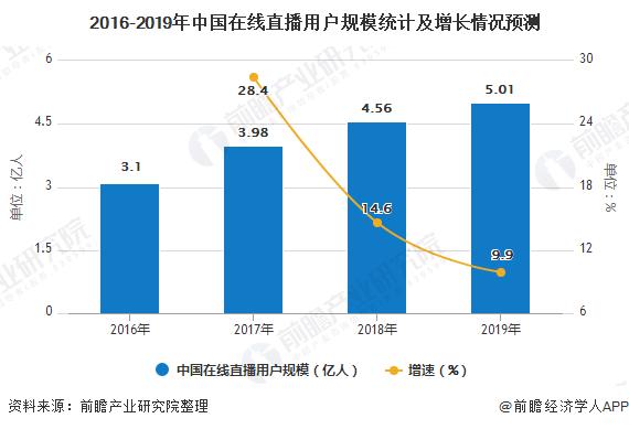 2016-2019年中国在线直播用户规模统计及增长情况预测