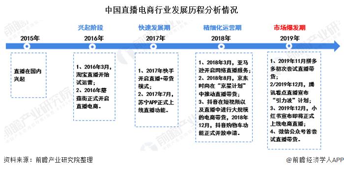 中国直播电商行业发展历程分析情况