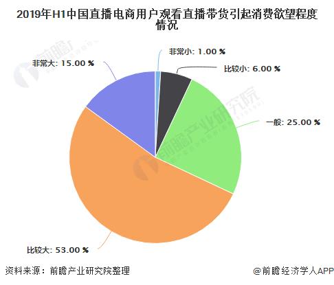 2019年H1中国直播电商用户观看直播带货引起消费欲望程度情况
