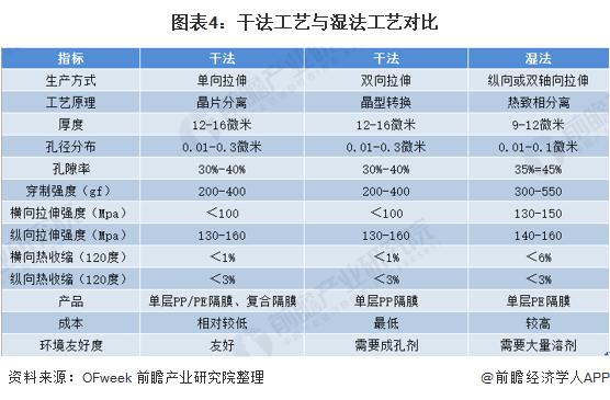 图表4:干法工艺与湿法工艺对比