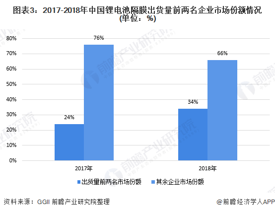 图表3:2017-2018年中国锂电池隔膜出货量前两名企业市场份额情况(单位:%)