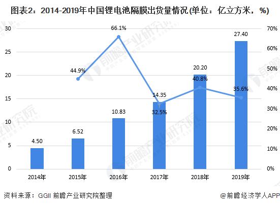 图表2:2014-2019年中国锂电池隔膜出货量情况(单位:亿立方米,%)