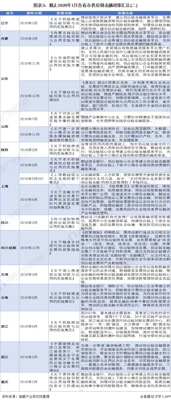 图表3:截止2020年1月各省市供应链金融政策汇总(二)