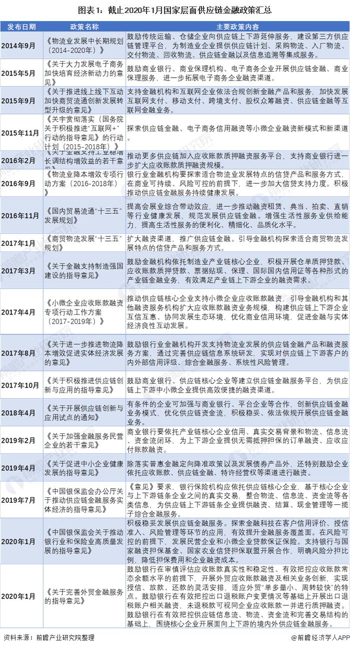 图表1:截止2020年1月国家层面供应链金融政策汇总