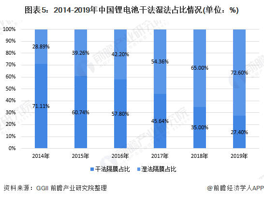 图表5:2014-2019年中国锂电池干法湿法占比情况(单位:%)