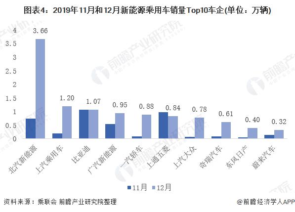 图表4:2019年11月和12月新能源乘用车销量Top10车企(单位:万辆)