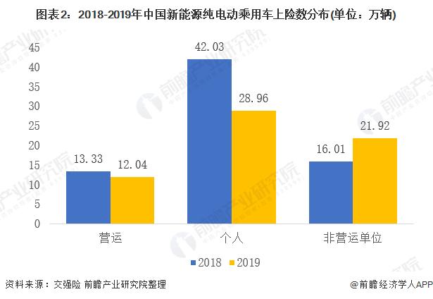 图表2:2018-2019年中国新能源纯电动乘用车上险数分布(单位:万辆)