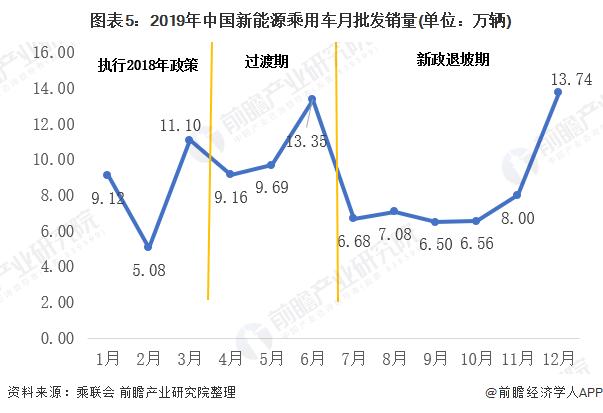 图表5:2019年中国新能源乘用车月批发销量(单位:万辆)