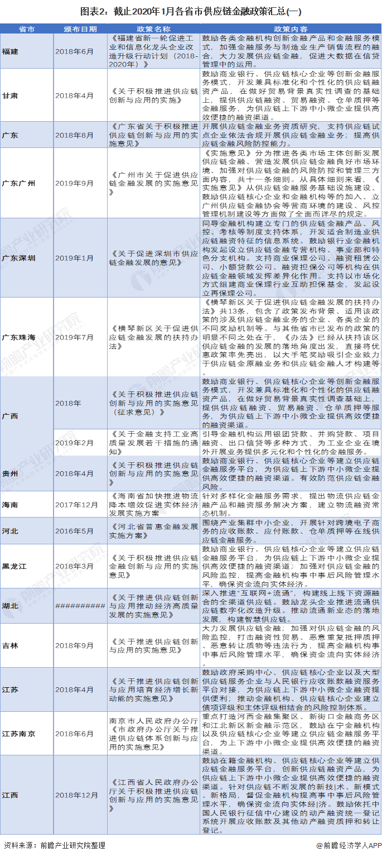 图表2:截止2020年1月各省市供应链金融政策汇总(一)