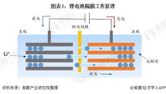 图表1:锂电池隔膜工作原理