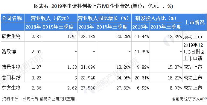 图表4:2019年申请科创板上市IVD企业情况 (单位:亿元,,%)