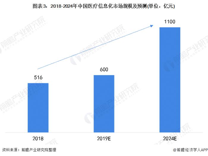 图表3:2018-2024年中国医疗信息化市场规模及预测(单位:亿元)