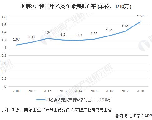 图表2:我国甲乙类传染病死亡率 (单位:1/10万)