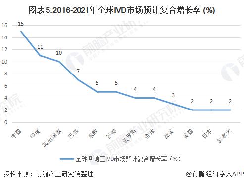 图表5:2016-2021年全球IVD市场预计复合增长率 (%)
