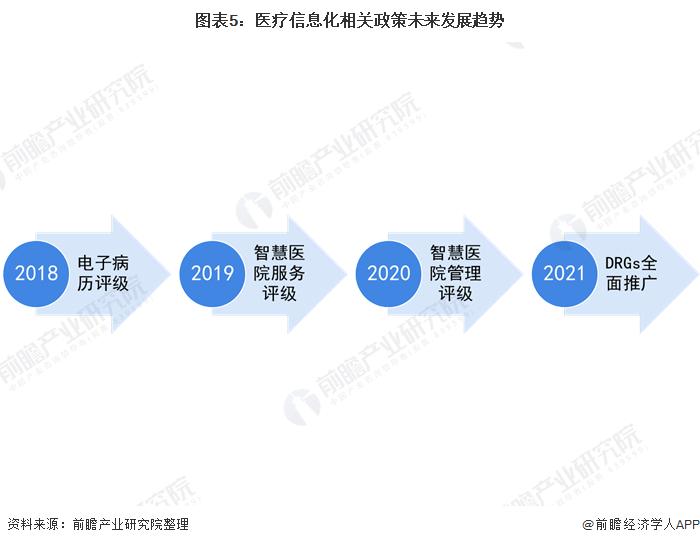 图表5:医疗信息化相关政策未来发展趋势