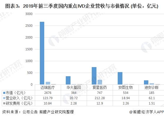 图表3:2019年前三季度国内重点IVD企业营收与市值情况 (单位:亿元)