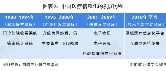 图表2:中国医疗信息化的发展历程