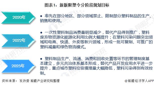 图表1:新版限塑令分阶段规划目标