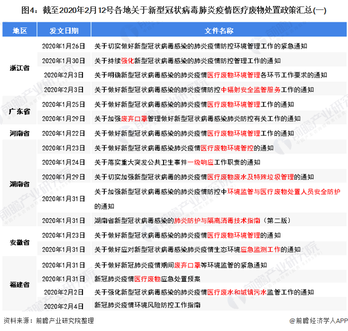 图4:截至2020年2月12号各地关于新型冠状病毒肺炎疫情医疗废物处置政策汇总(一)