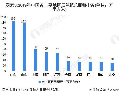 图表3:2019年中国各主要地区展览馆总面积排名(单位:万平方米)