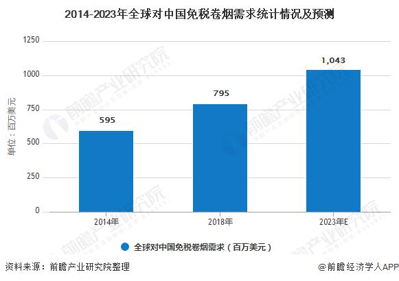 2014-2023年全球对中国免税卷烟需求统计情况及预测