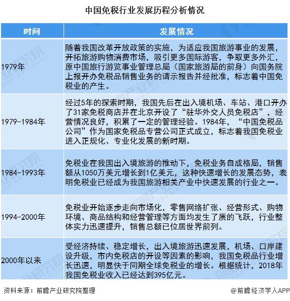 中国免税行业发展历程分析情况