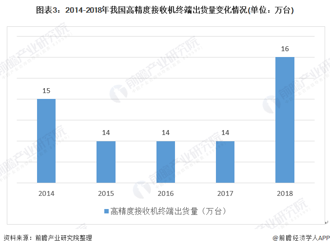 图表3:2014-2018年我国高精度接收机终端出货量变化情况(单位:万台)