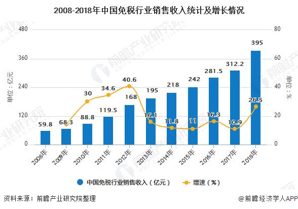 2008-2018年中国免税行业销售收入统计及增长情况