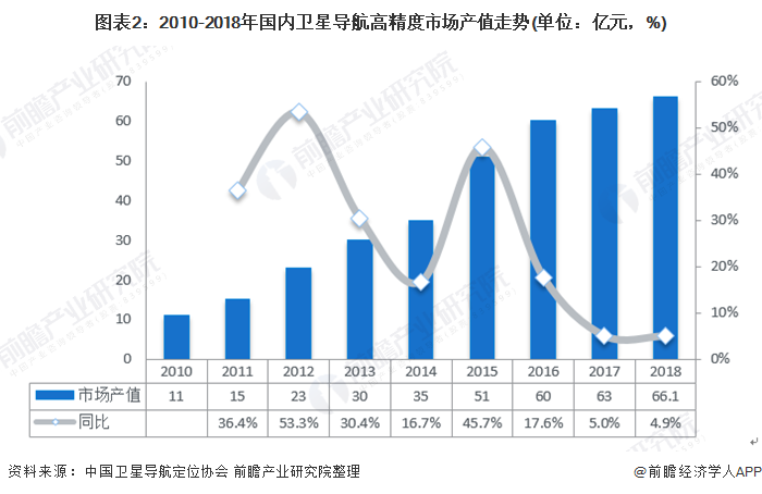 图表2:2010-2018年国内卫星导航高精度市场产值走势(单位:亿元,%)