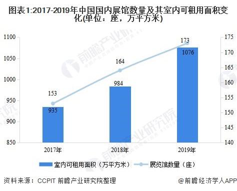 图表1:2017-2019年中国国内展馆数量及其室内可租用面积变化(单位:座,万平方米)