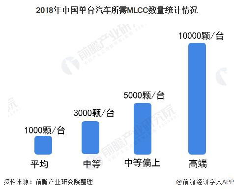 2018年中国单台汽车所需MLCC数量统计情况