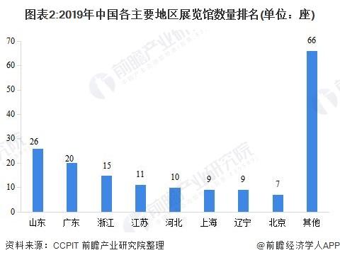 图表2:2019年中国各主要地区展览馆数量排名(单位:座)