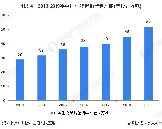 图表4:2013-2019年中国生物降解塑料产能(单位:万吨)
