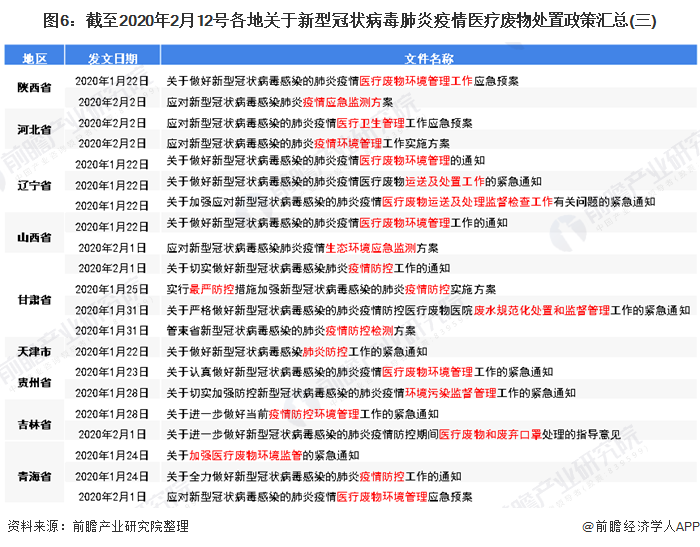图6:截至2020年2月12号各地关于新型冠状病毒肺炎疫情医疗废物处置政策汇总(三)