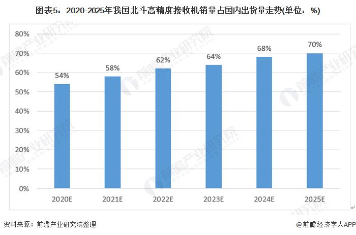 图表5:2020-2025年我国北斗高精度接收机销量占国内出货量走势(单位:%)