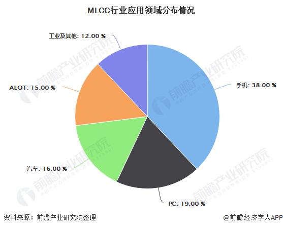 MLCC行业应用领域分布情况