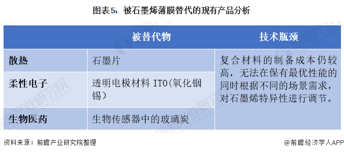 图表5:被石墨烯薄膜替代的现有产品分析