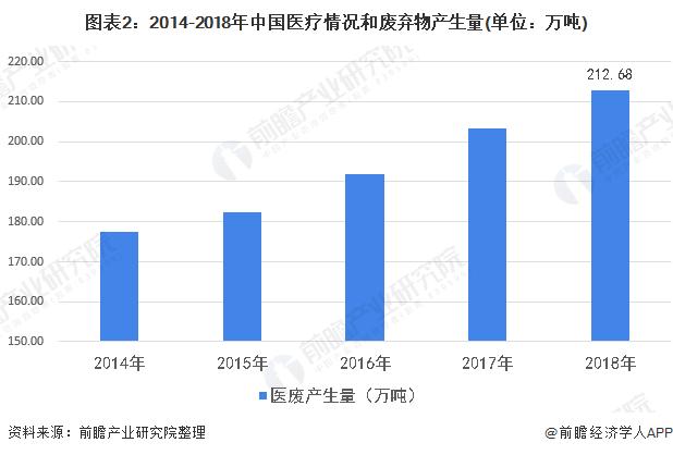 图表2:2014-2018年中国医疗情况和废弃物产生量(单位:万吨)